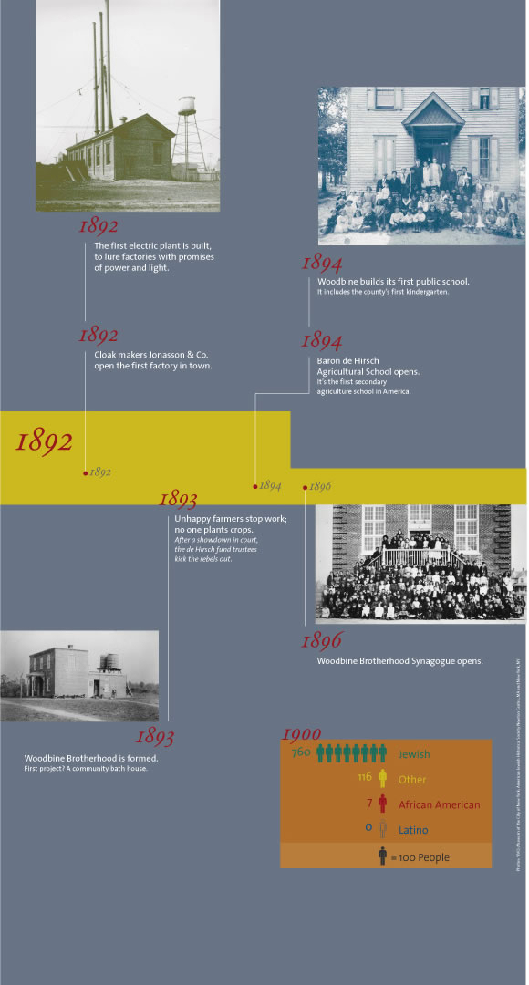 Exhibits - Timeline 1892 to 1900