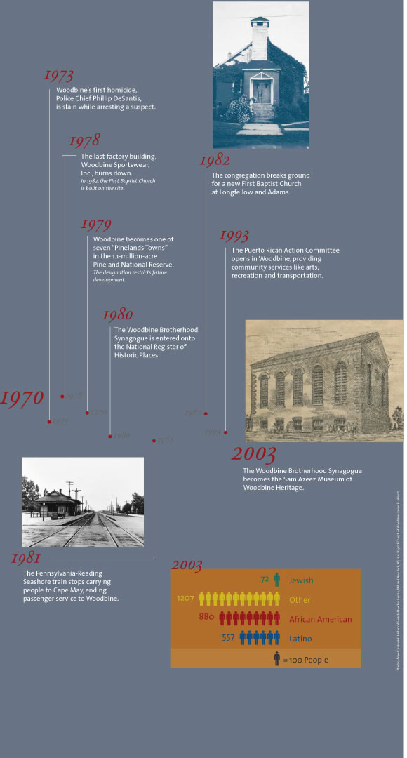 Exhibits - Timeline 1970 to 2003